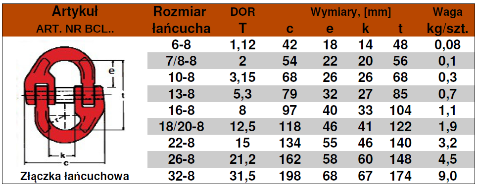 BCL-tabela