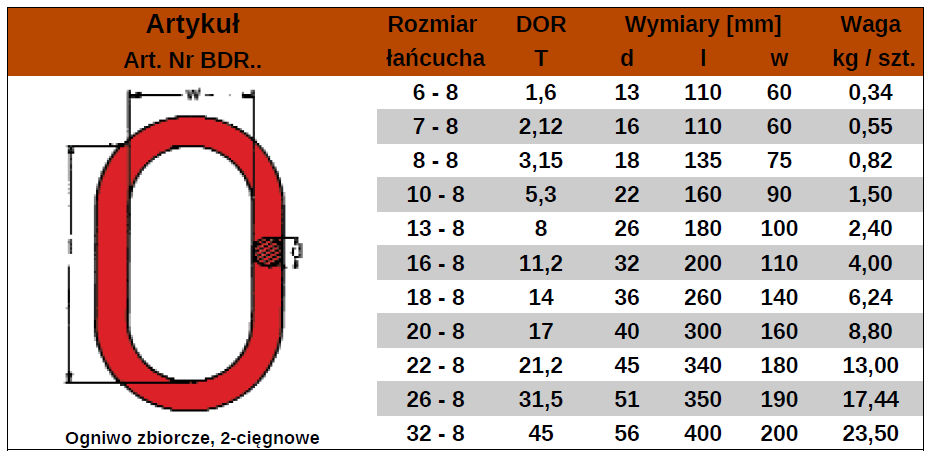 BDR-tabela