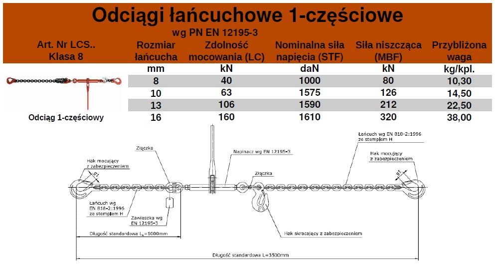 LCS-tabela