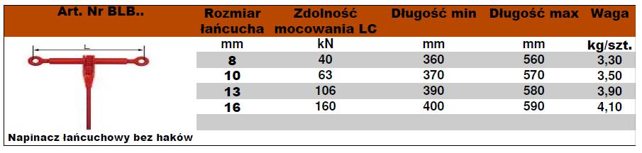 BLB-tabela