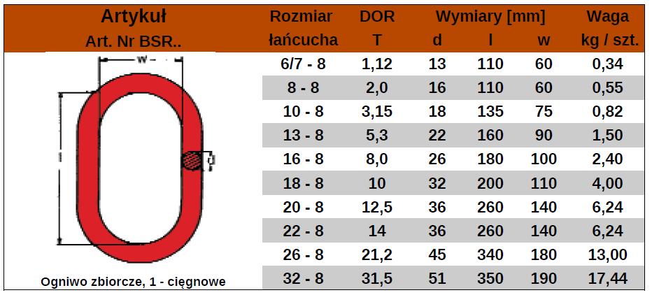 BSR-tabela
