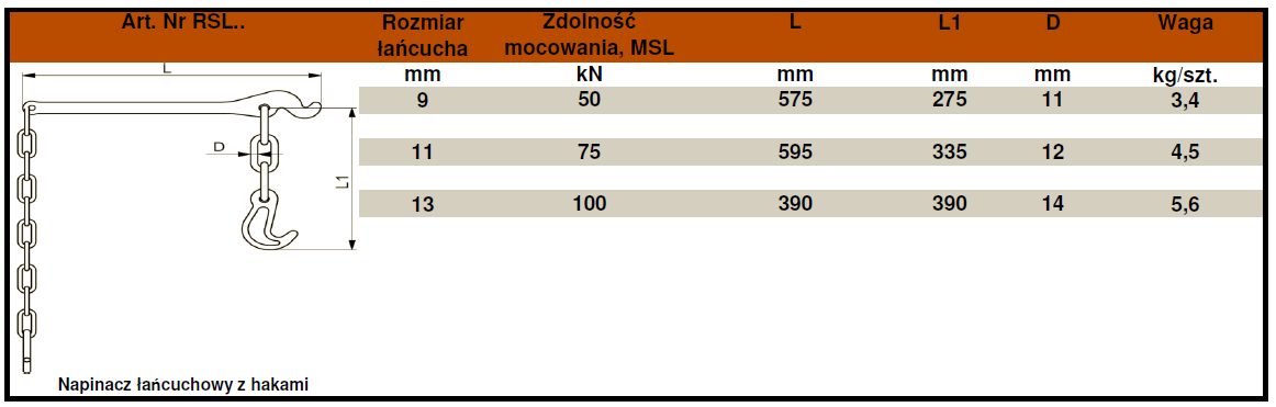RSL-tabela