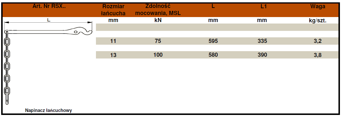 RSX-tabela