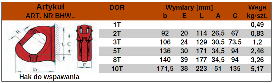 hk-BHW-tabela