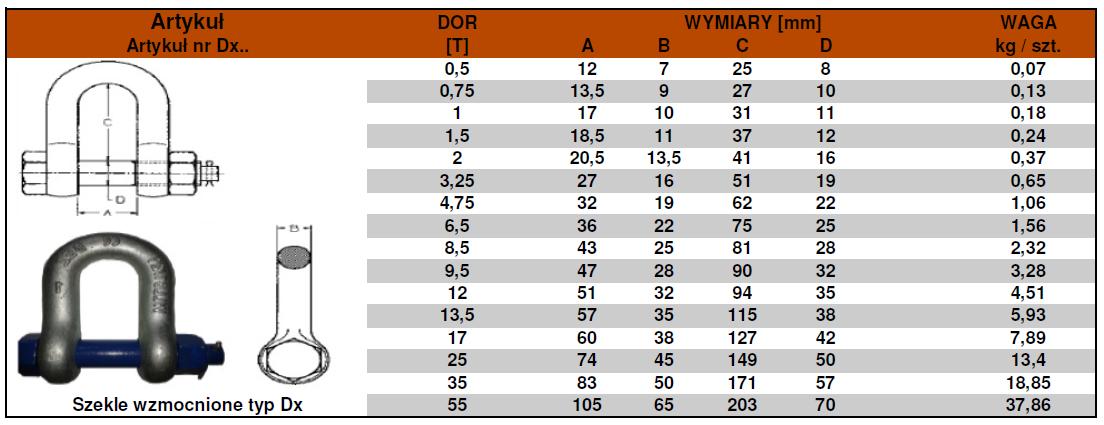 Dx-tabela
